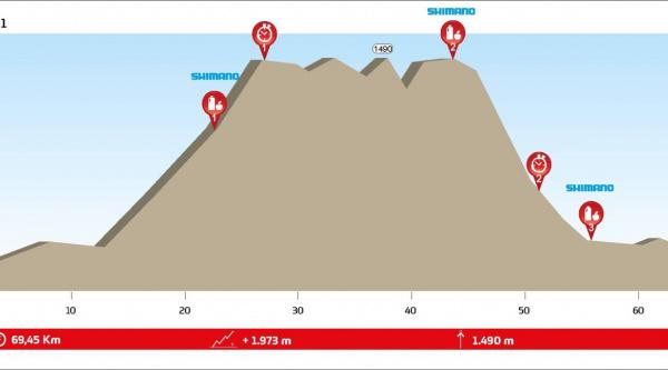 La Rioja Bike Race presented by Shimano