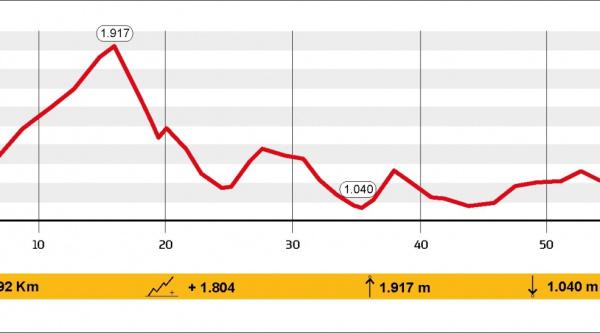 Etapa 2 – Puigcerdà – 29.09.2018 – 63,92 km y 1.804 m+