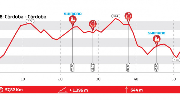 Andalucía Bike Race 2019 – Etapa 6