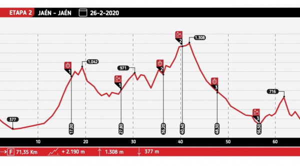 Etapa 2 – Andalucía Bike Race 2020