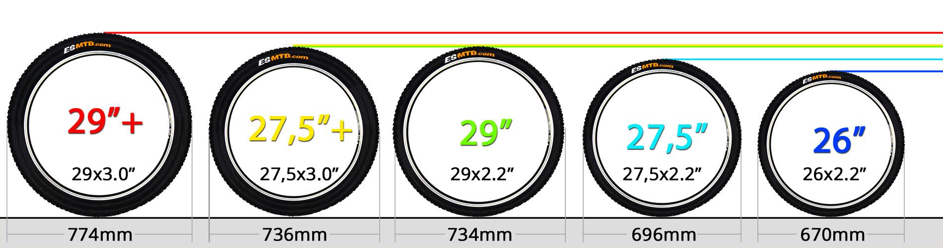 Diametro de una rueda