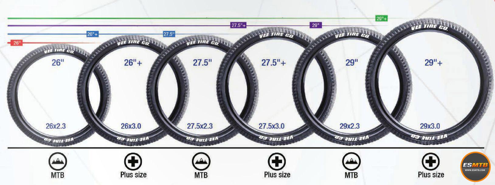 Gráfico con la comparación de todas las medidas de rueda con neumático normal y su versión Plus