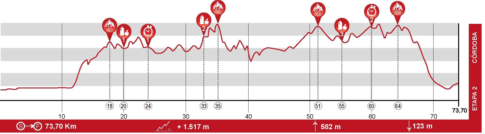 Andalucía Bike Race - Etapa 2