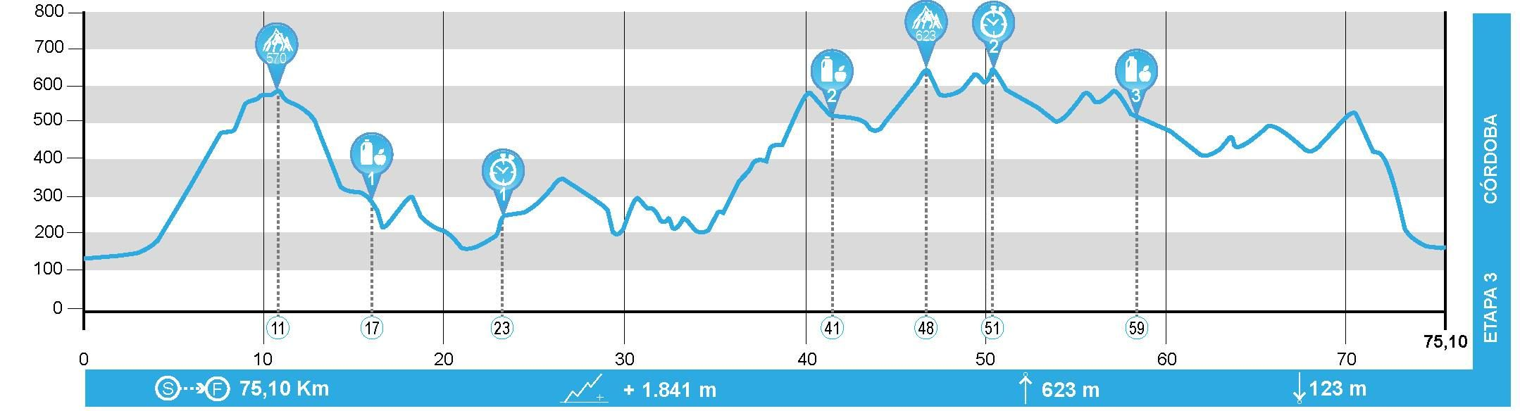Andalucía Bike Race - Etapa 3