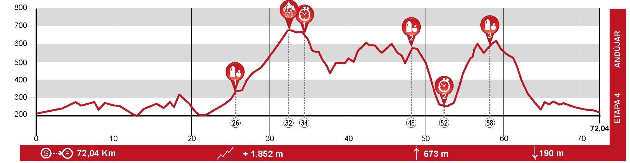 Andalucía Bike Race - Etapa 4