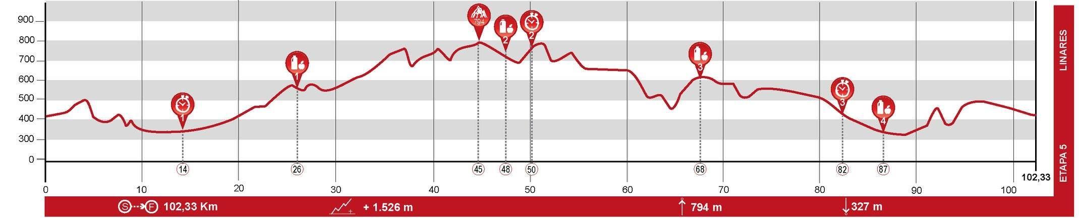 Andalucía Bike Race - Etapa 5
