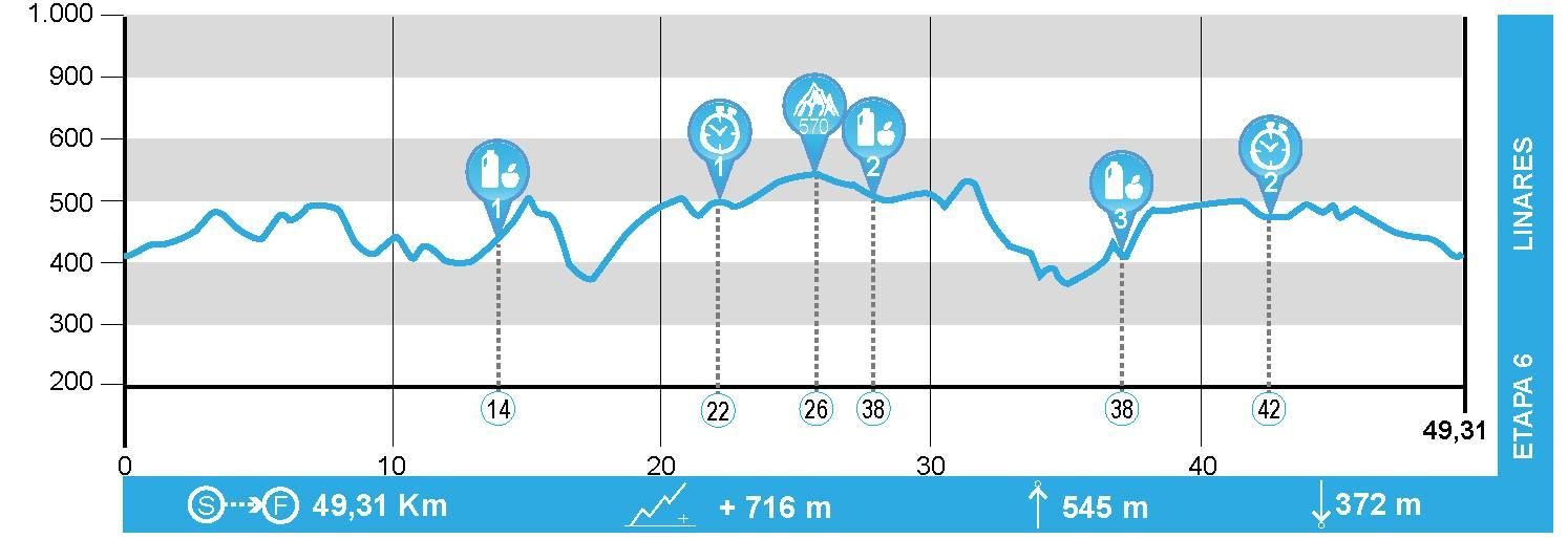 Andalucía Bike Race - Etapa 6