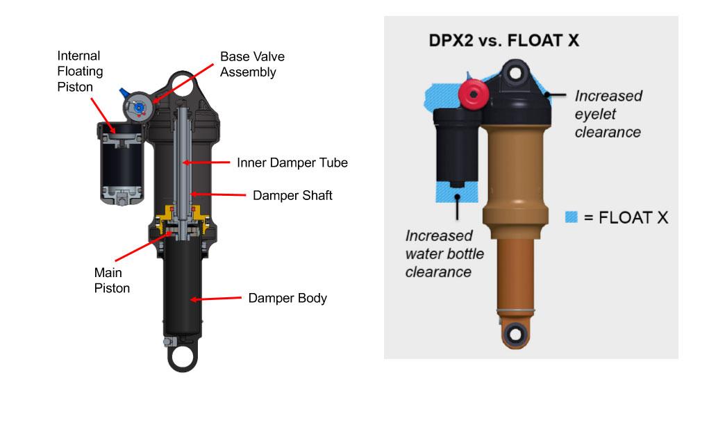 Interior y comparación de tamaño con el Float X