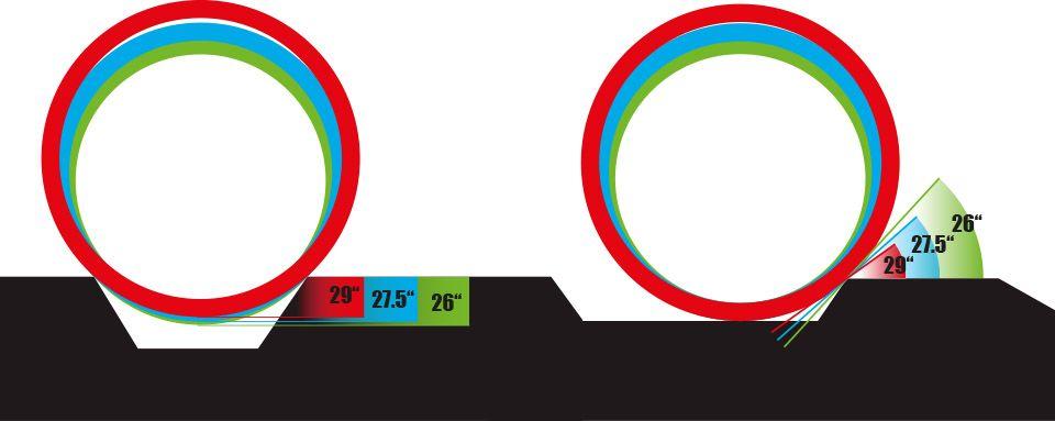 El gráfico que demuestra cómo afronta un obstáculo cada tamaño de rueda