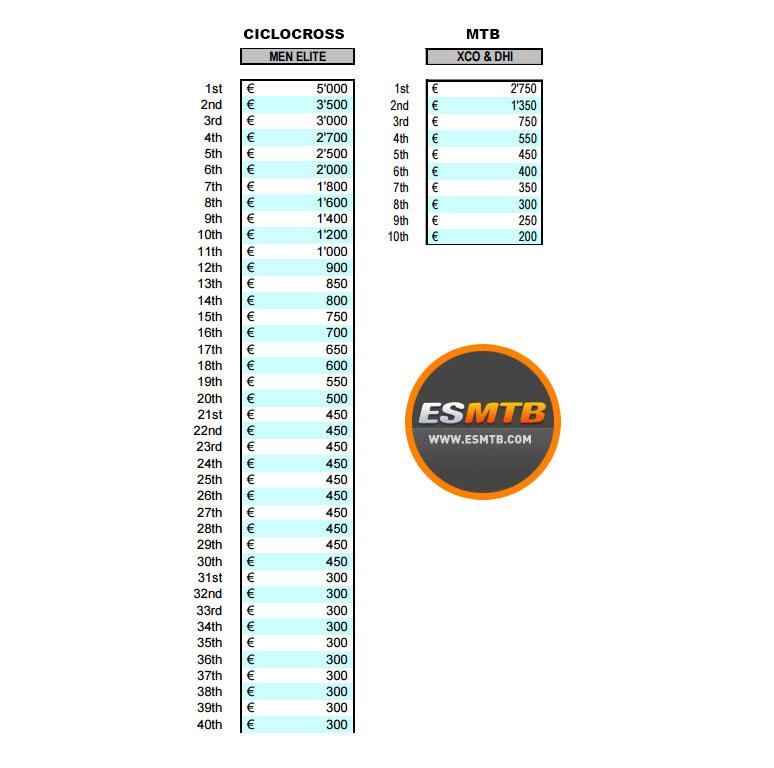 Comparativa de premios en metálico de Copa del Mundo de ciclocross y MTB
