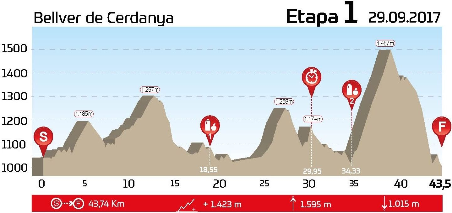 GAES Catalunya Bike Race presented by Shimano, etapa 1
