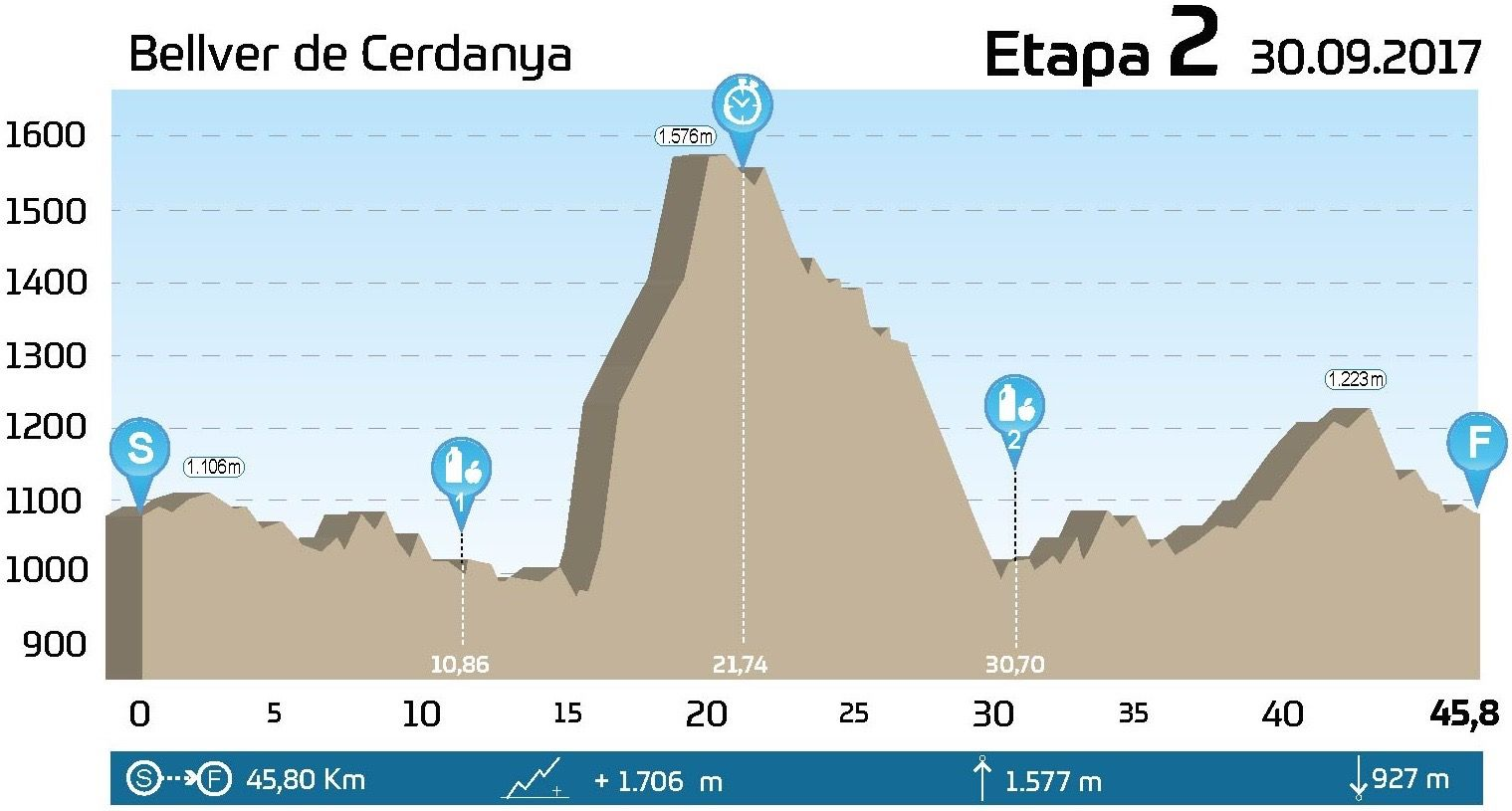 GAES Catalunya Bike Race presented by Shimano, etapa 2