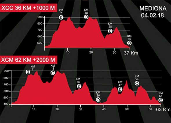 Marathon Cup Sant Joan Mediona