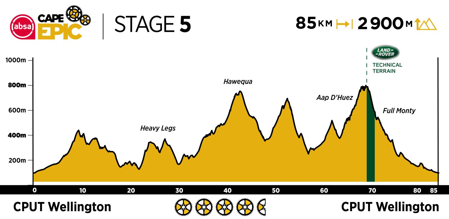 Absa Cape Epic 2020 - Etapa 5