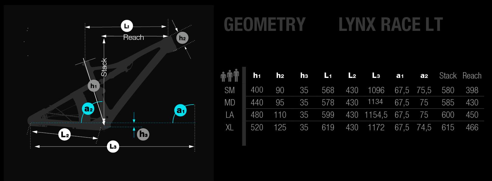 Geometría BH Lynx Race EVO de 120mm
